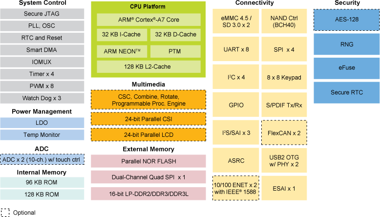nxp-i-mx-6ull-block-diagram