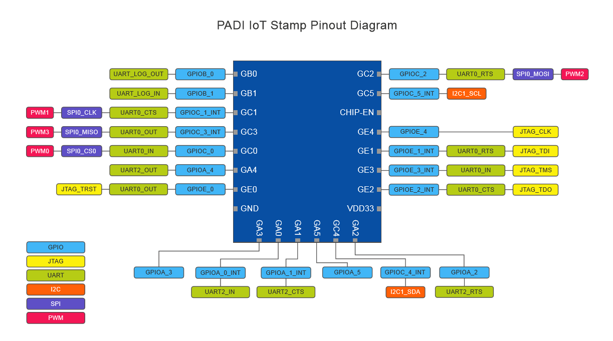 PADI IoT Stamp Pinout Diagram