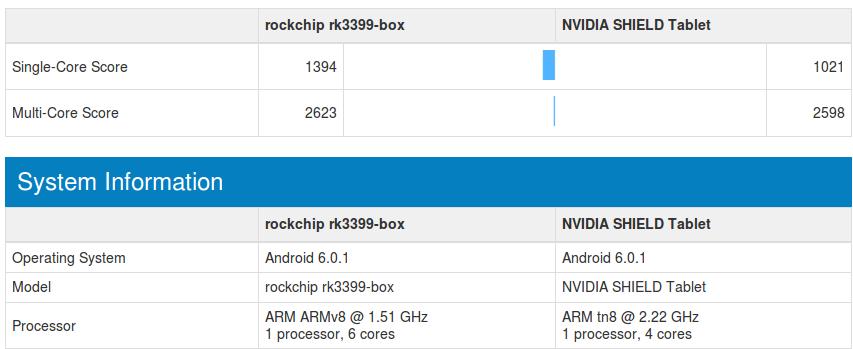 Rockchip RK3399 Benchmarks Appear on GeekBench