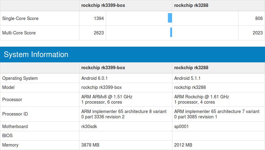 rk3399-vs-rk3288