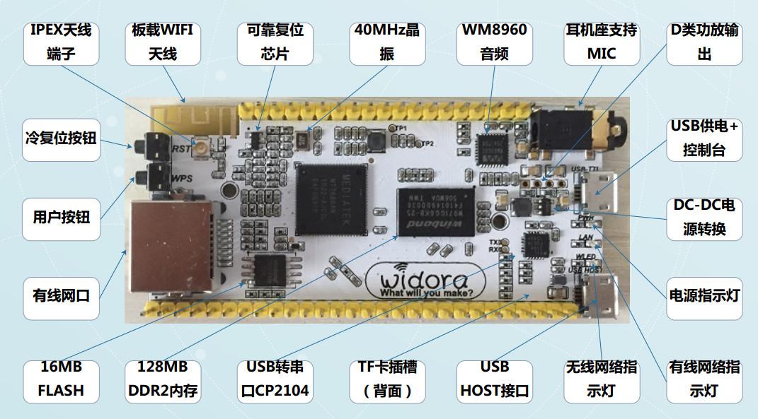 Widora-NEO OpenWrt WiFi IoT & Audio Board is Based on