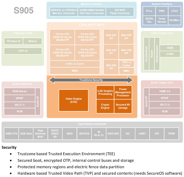 amlogic-s905-security