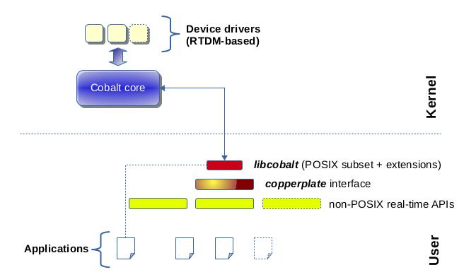 dual-core-xenomai-configuration
