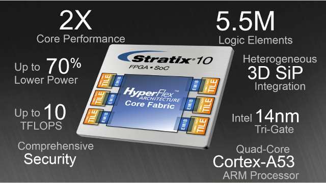 intel-stratix-10-fpga-arm