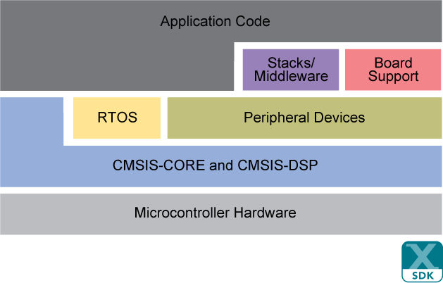 MCUXpresso SDK Architecture