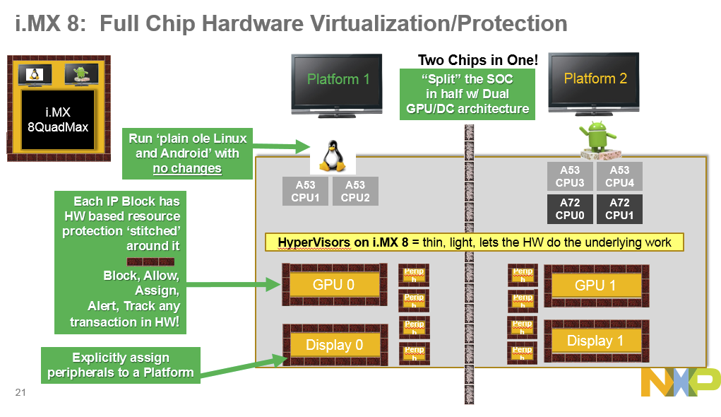 Click to Enlarge - Source NXP and EETimes
