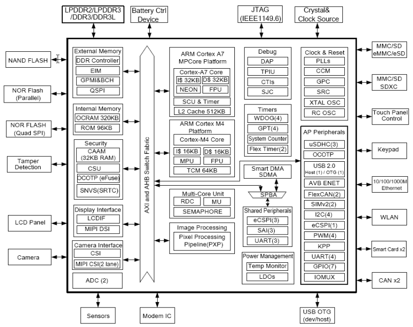 NXP i.MX7 Block Diagram (Click to Enlarge)