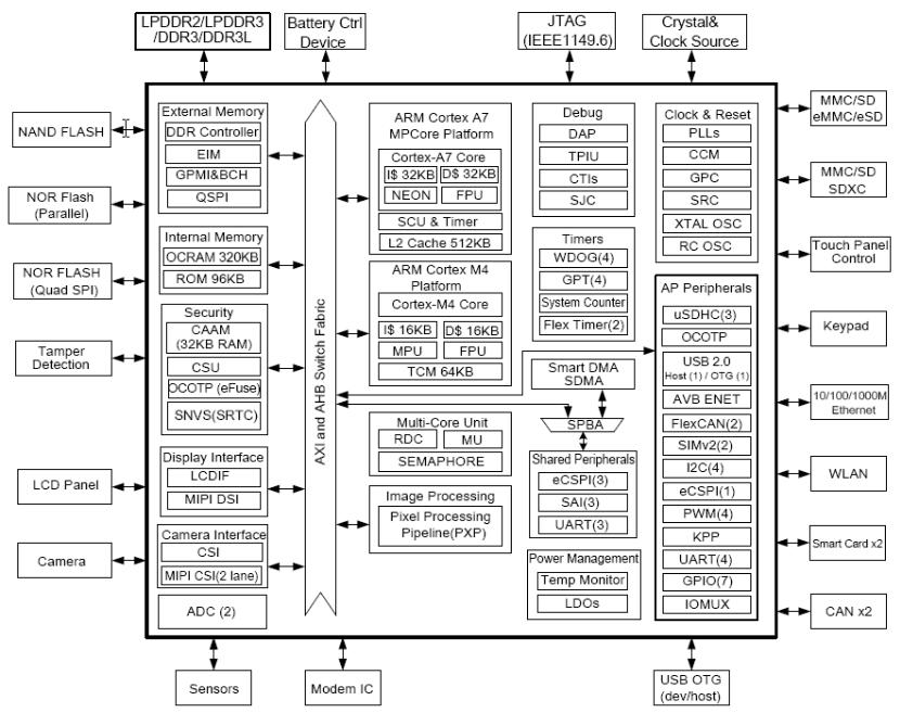 NXP i.MX7 Block Diagram (Click to Enlarge)