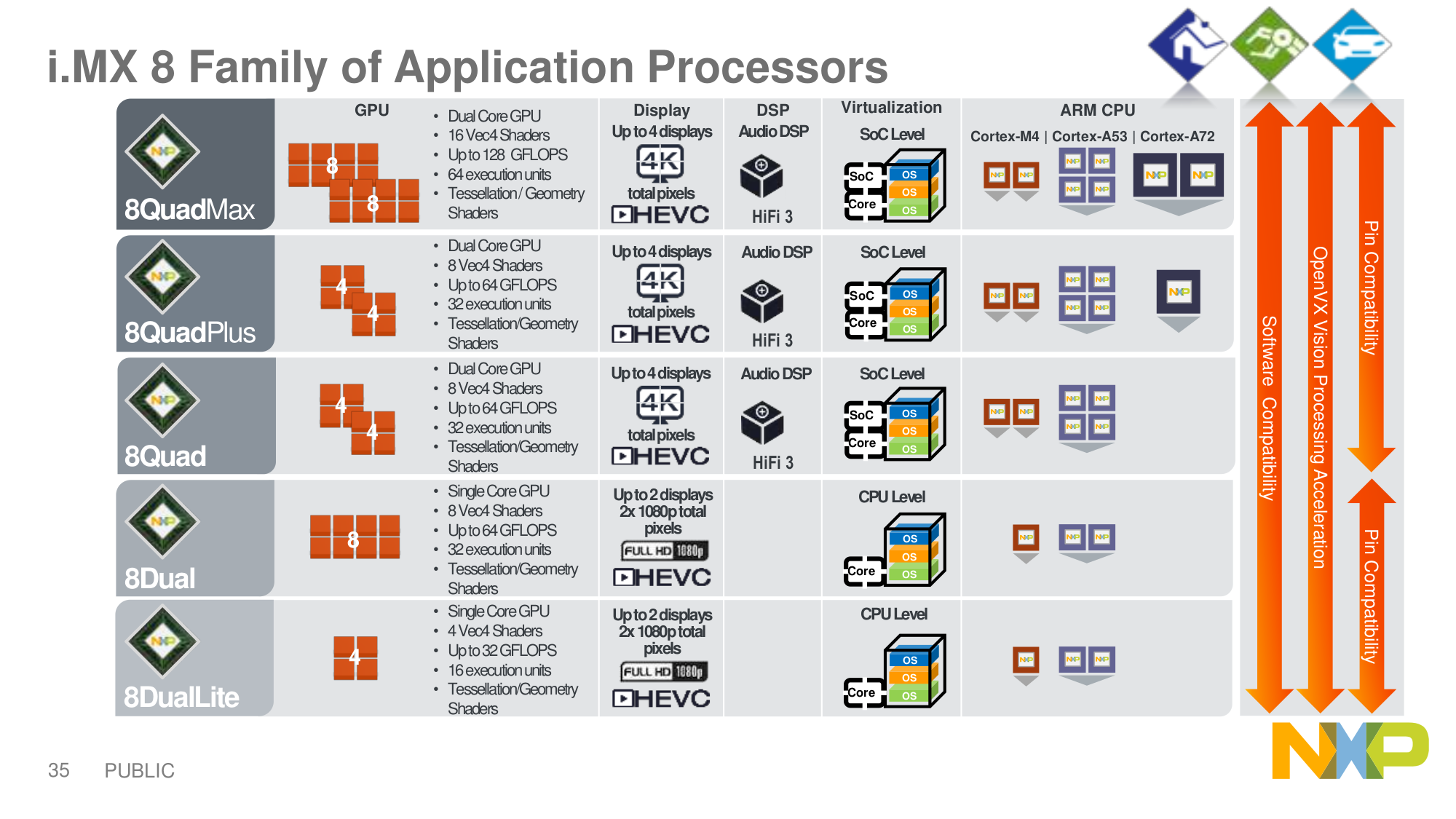 Meet Nxp I Mx8 Processor Families  I Mx 8 For High