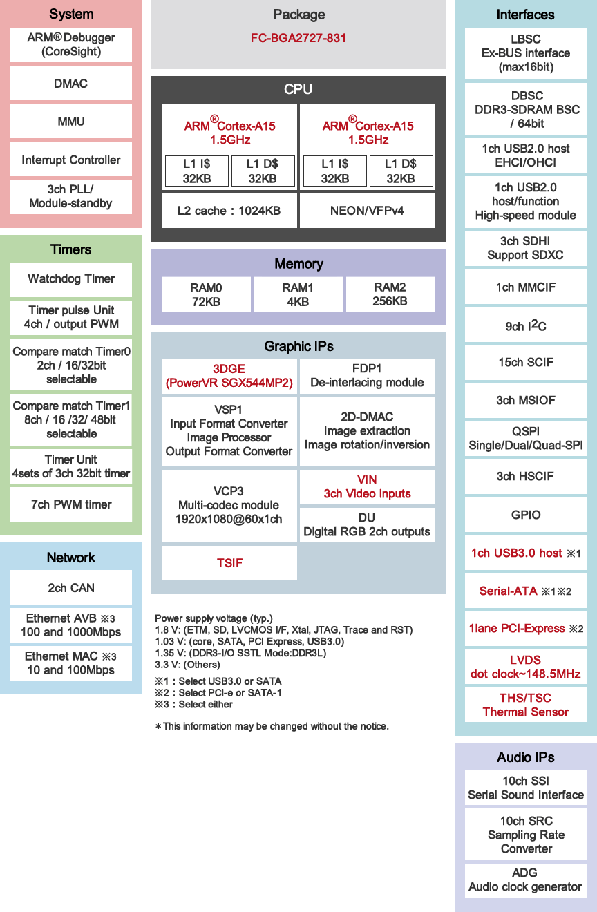 Reneasa RZ-G1M SoC Block Diagram - Click to Enlarge