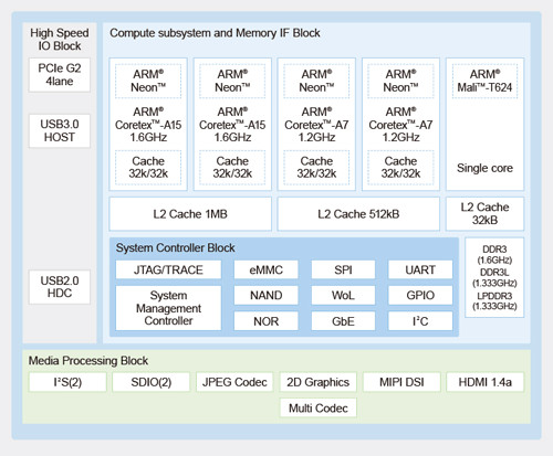 socionext-mb86s71-block-diagram