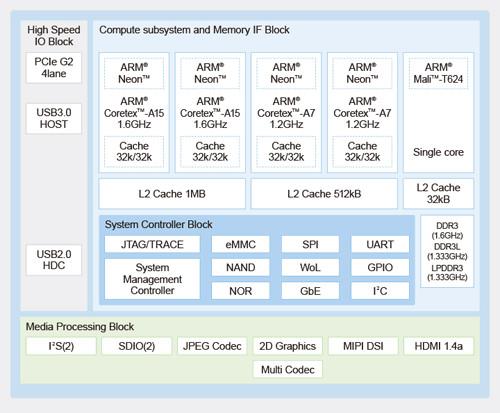 socionext-mb86s71-block-diagram