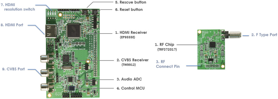 Video Input Board (Left) & RF module (Right) - Click to Enlarge