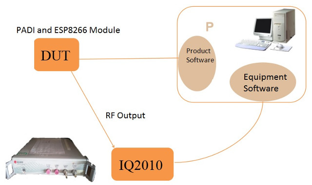 wifi-rf-performance-testing