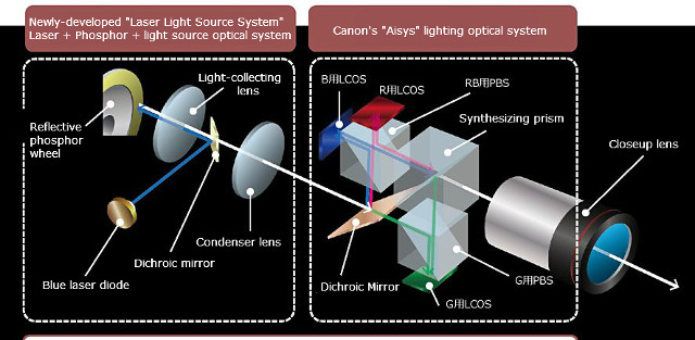 4k-projector-laser-architecture