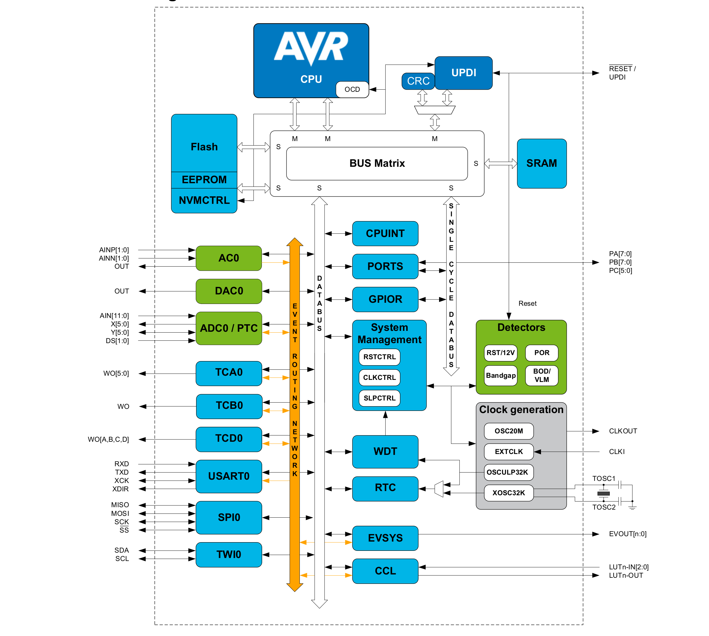 microchip atmel attiny417 814 816 817 tinyavr mcus include independent peripherals cips