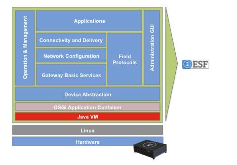 Everyware Software Framework Architecture