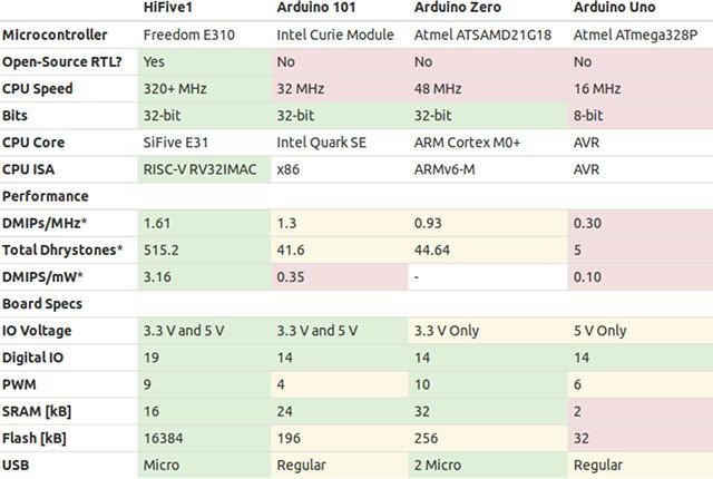 hifive1-vs-arduino