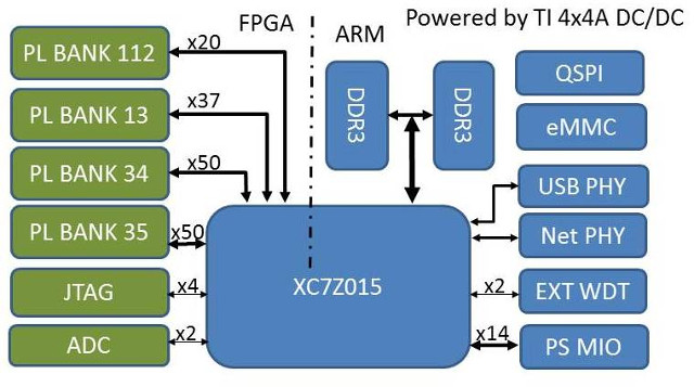 MYC-C7Z015 CPU Module Block Diagram