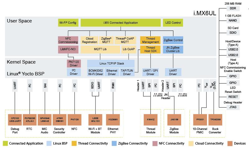 Компания NXP-модульно-КАТО-шлюз-блок-схема