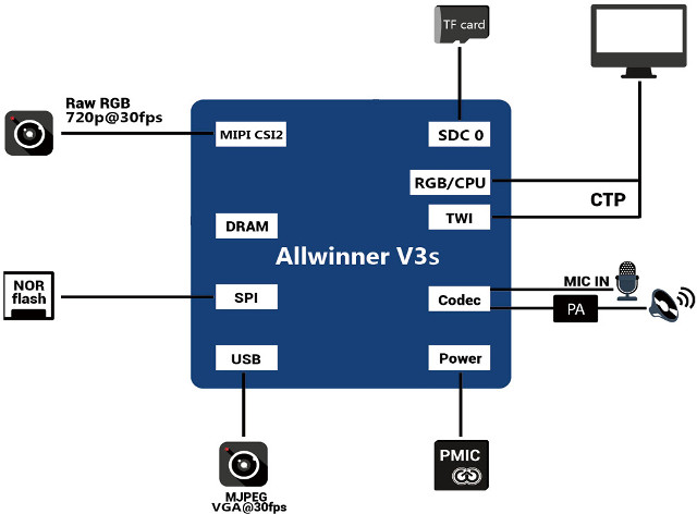 Block Diagram for a Typical Allwinner V3s Dashcam with Two Cameras