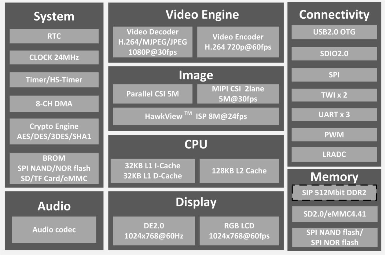 Allwinner V3s Dual Camera Soc Comes With 64mb Dram