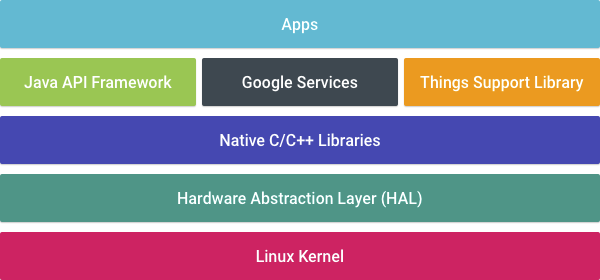 android-things-architecture