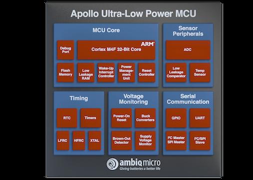 Аполло-2-Микроконтроллер