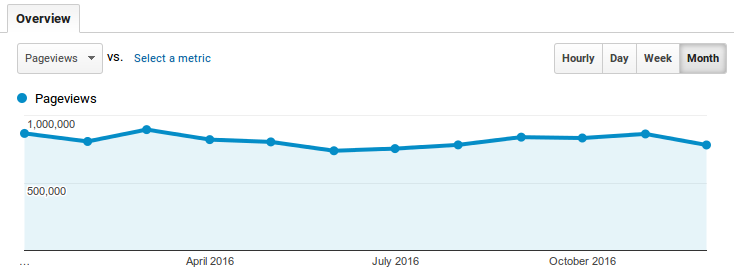 cnx-software-traffic-2016