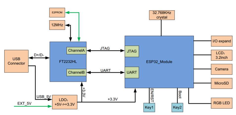 ESP-WROVER-KIT Block Diagram - Click to Enlarge
