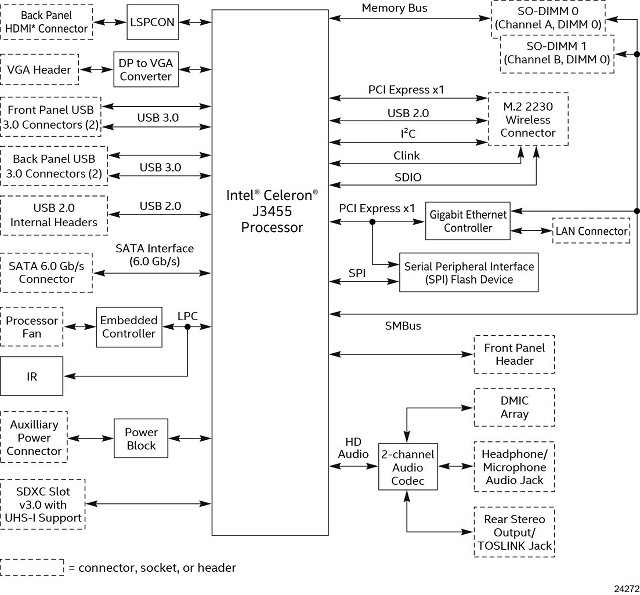 Intle Apollo Lake NUC Block Diagram - Click to Enlarge
