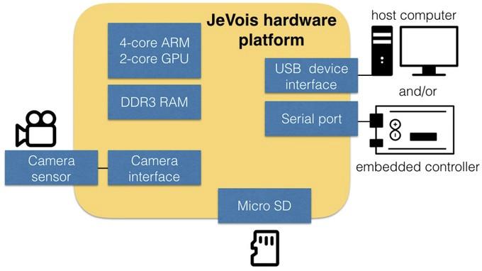 jevois-camera-hardware
