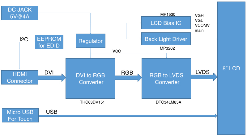ODROID-VU8C Block Diagram