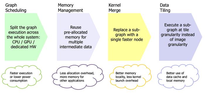 openvx-framework