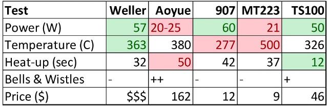 soldering-iron-comparison-table