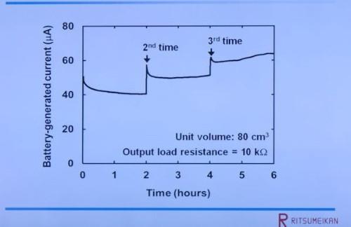 urine-power-chart