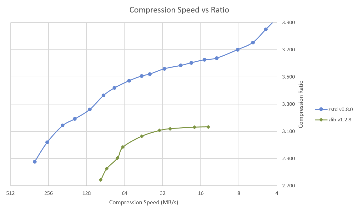 Zstd vs Zlib Compression Ratio vs Speed