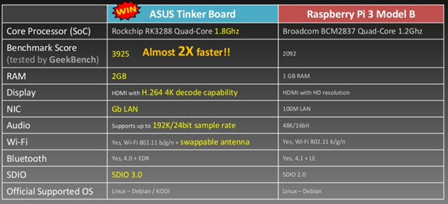 ASUS-ремесленник доска-VS-малина-пи-3