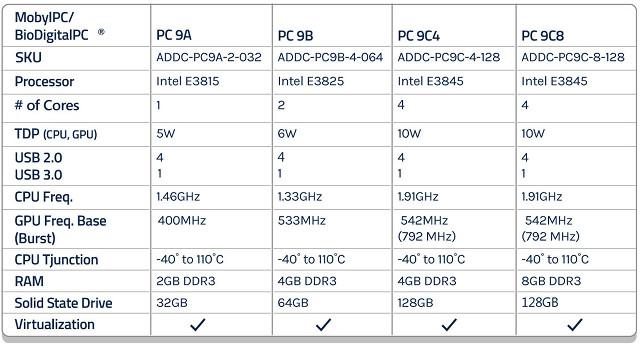 BioDigitalPC-Gen9