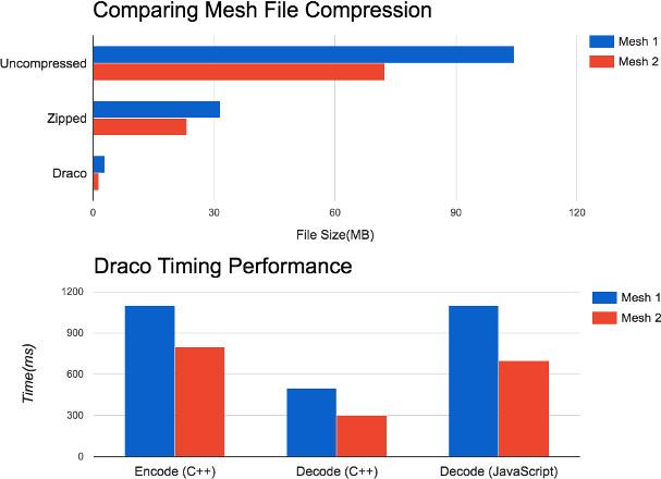 Draco-Compression-Ratio-Performance