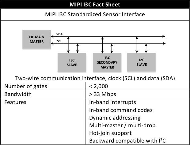 mipi-i3c