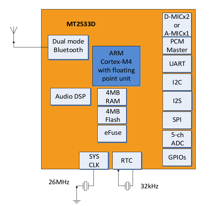mt2533-block-diagram