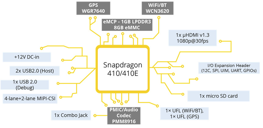 Inforce 6309L Board is Powered by Qualcomm Snapdragon 410E ... Qualcomm Snapdragon Block Diagram
