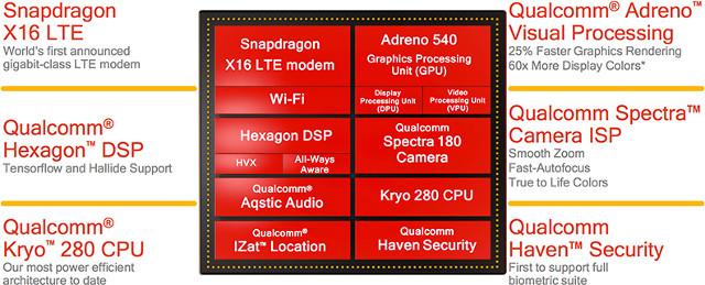 Qualcomm Officially Unveils Snapdragon 835 Octa-core ... Qualcomm Snapdragon Block Diagram
