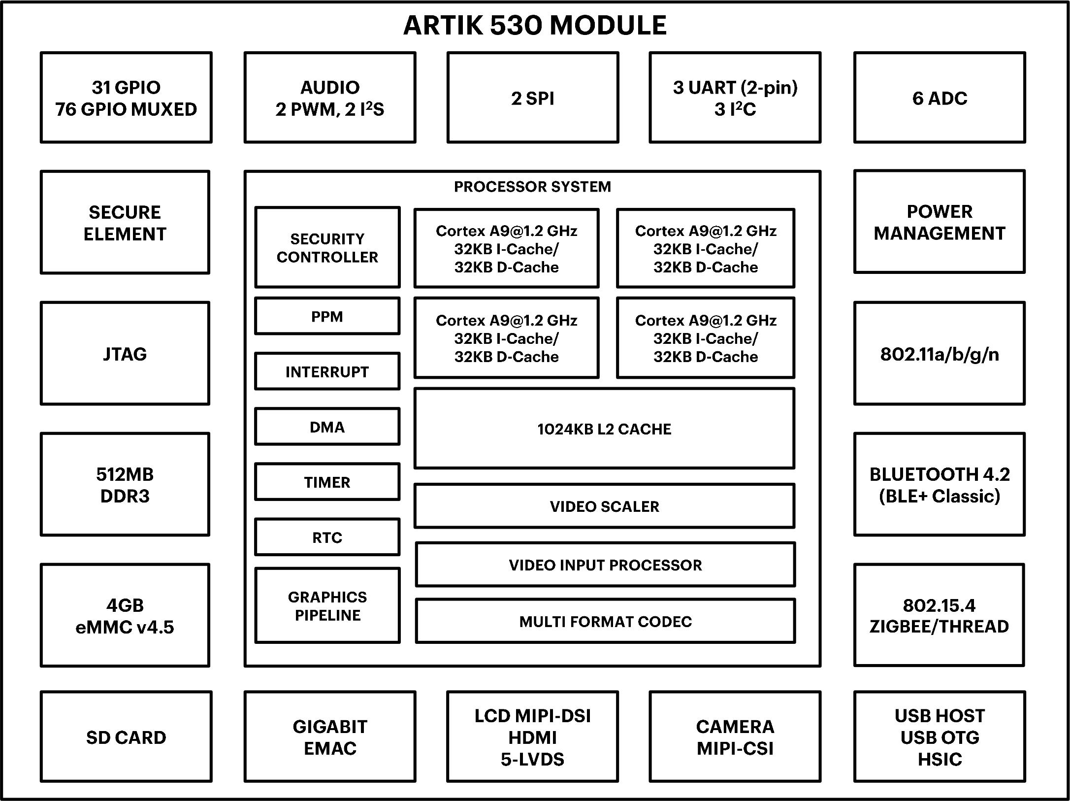 Samsung introduces artik 530 iot module development kit with wifi artik 530 module block diagram click to enlarge ccuart Image collections