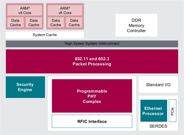 NXP QorIQ LayerScape LA1575 Programmable Wireless SoC to