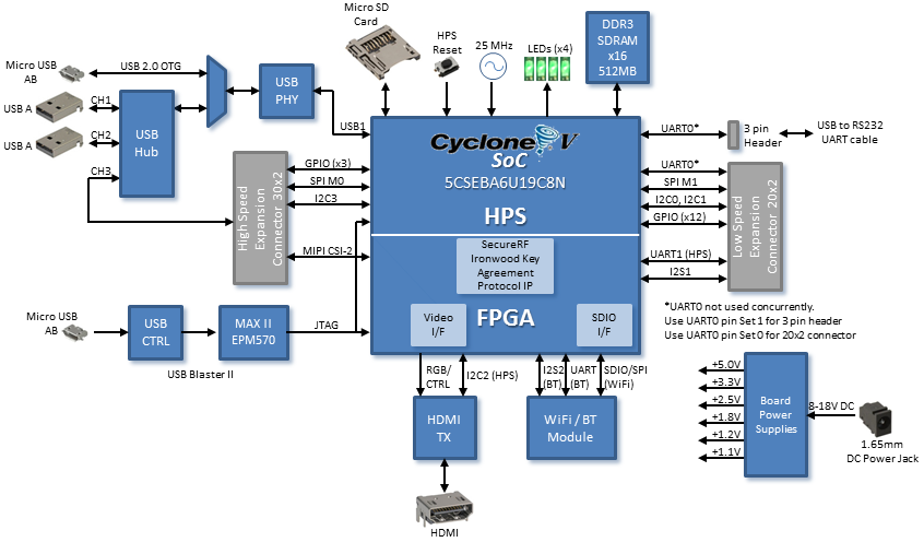 Arrow Chameleon96 Board To Feature Intel Altera Cyclone V