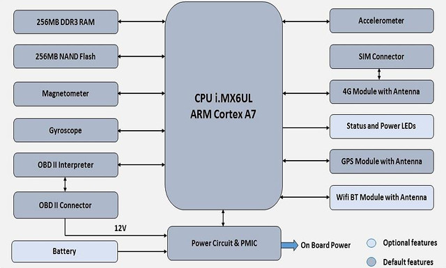 Linux based iWave Systems OBD-II Dongle Comes with 4G LTE and GPS