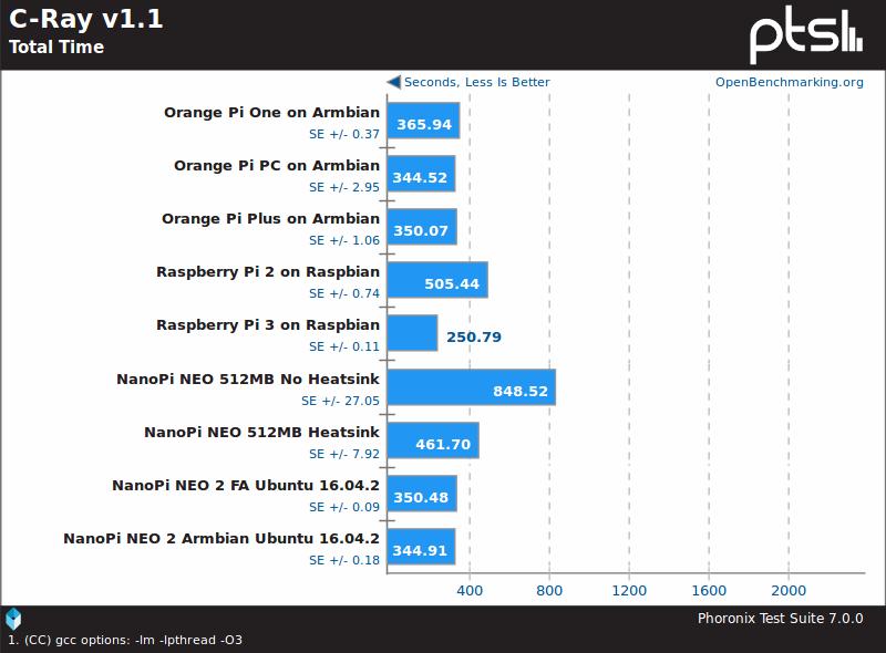 NanoPi NEO2 Board Benchmarks with Ubuntu 16 04 2 using Linux