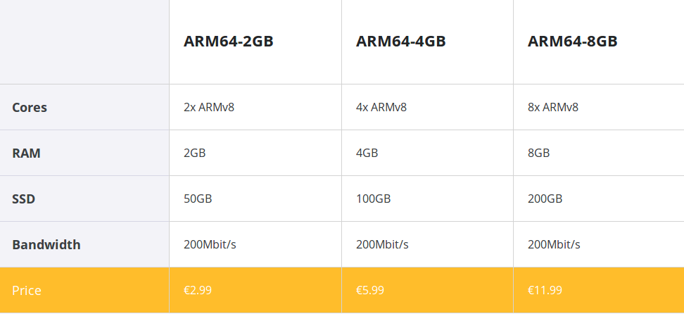 Cavium ThunderX based Scaleway ARMv8 Cloud Servers Go for